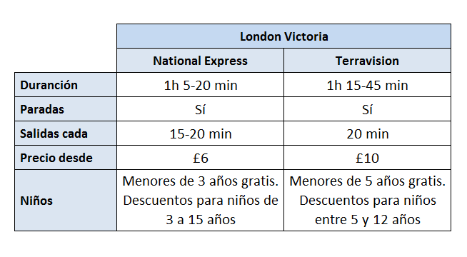Tabla comparativa National Express y Terravision a London Victoria